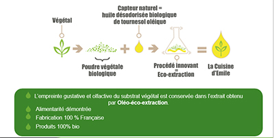 huilesaromatiseesen1